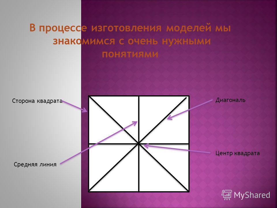 Сторона квадрата Средняя линия Диагональ Центр квадрата В процессе изготовления моделей мы знакомимся с очень нужными понятиями