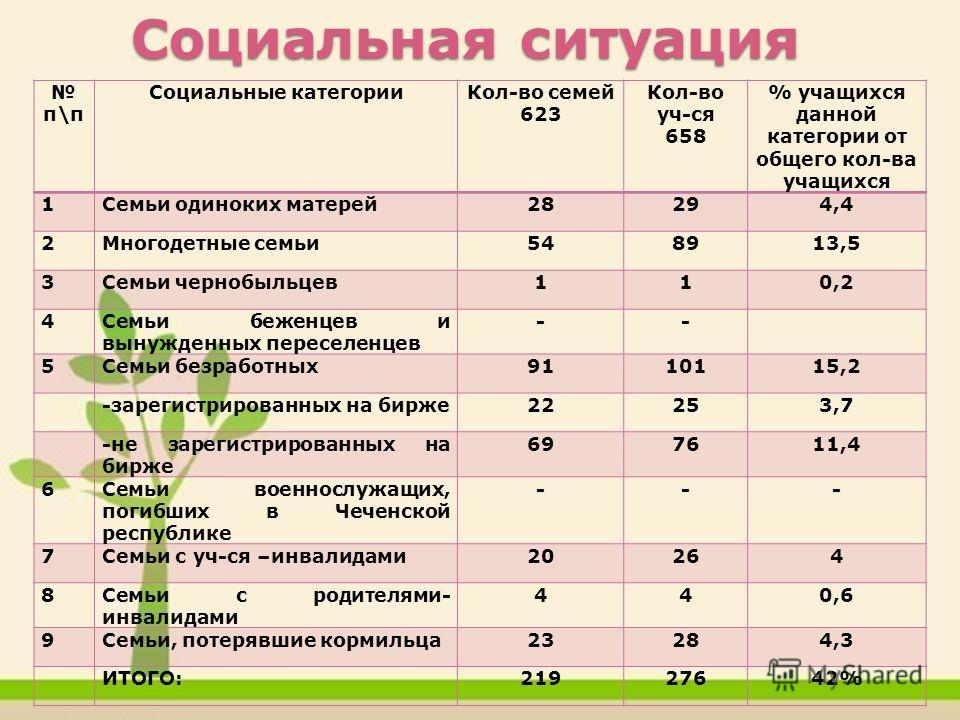 школе п\п Социальные категорииКол-во семей 623 Кол-во уч-ся 658 % учащихся данной категории от общего кол-ва учащихся 1Семьи одиноких матерей28294,4 2Многодетные семьи548913,5 3Семьи чернобыльцев110,2 4Семьи беженцев и вынужденных переселенцев -- 5Се