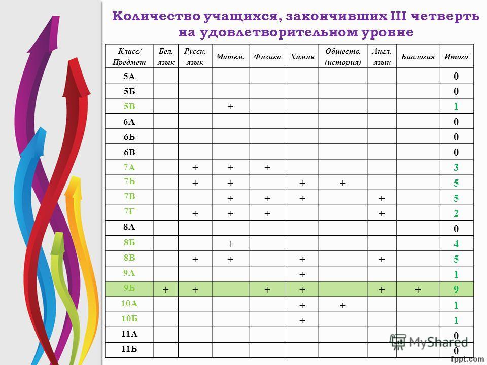 Количество учащихся, закончивших III четверть на удовлетворительном уровне Класс/ Предмет Бел. язык Русск. язык Матем.ФизикаХимия Обществ. (история) Англ. язык БиологияИтого 5А 0 5Б 0 5В +1 6А 0 6Б 0 6В 0 7А +++3 7Б ++++5 7В ++++5 7Г ++++2 8А 0 8Б +4