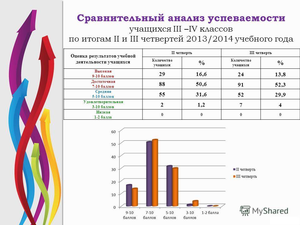 Сравнительный анализ успеваемости учащихся III –IV классов по итогам II и III четвертей 2013/2014 учебного года Оценка результатов учебной деятельности учащихся II четвертьIII четверть Количество учащихся % Количество учащихся % Высокая 9-10 баллов 2