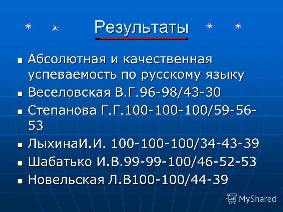 Результаты Абсолютная и качественная успеваемость по русскому языку Абсолютная и качественная успеваемость по русскому языку Веселовская В.Г.96-98/43-30 Веселовская В.Г.96-98/43-30 Степанова Г.Г.100-100-100/59-56- 53 Степанова Г.Г.100-100-100/59-56-