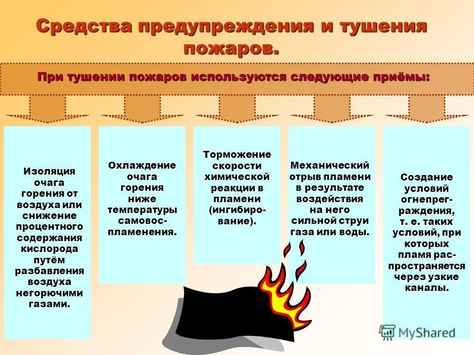 В зависимости от огнестойкости конструкций здания подразделяются на восемь степеней огнестойкости: I, II, III, IIIa, IIIб, IV, IVа, V. Для повышения степени огнестойкости зданий применяют пропитку конструкций антипиренами, защитные краски, оштукатури