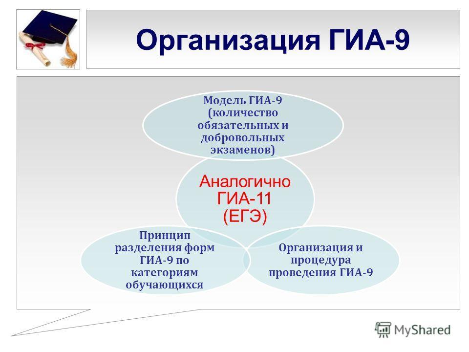 Организация ГИА-9 Аналогично ГИА-11 (ЕГЭ) Модель ГИА-9 (количество обязательных и добровольных экзаменов) Организация и процедура проведения ГИА-9 Принцип разделения форм ГИА-9 по категориям обучающихся