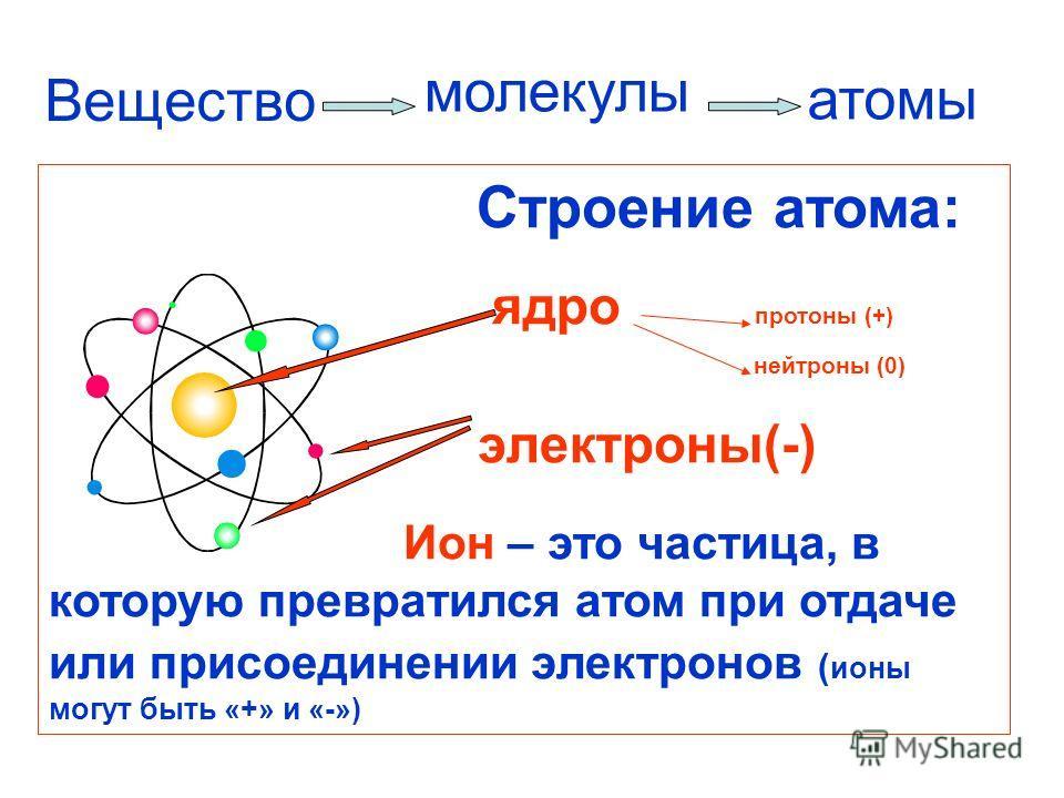 Вещество Строение атома: ядро протоны (+) нейтроны (0) электроны(-) Ион – это частица, в которую превратился атом при отдаче или присоединении электронов ( ионы могут быть «+» и «-») молекулы атомы