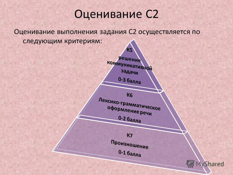 Оценивание С2 Оценивание выполнения задания С2 осуществляется по следующим критериям: