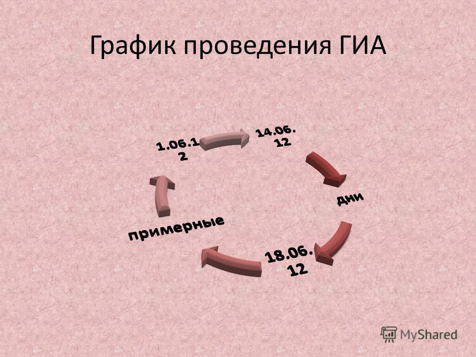 График проведения ГИА