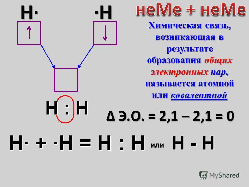 H· + ·Н = Н : Н Δ Э.О. = 2,1 – 2,1 = 0 H··H Н : Н или Н - Н Химическая связь, возникающая в результате образования общих электронных пар, называется атомной или ковалентной