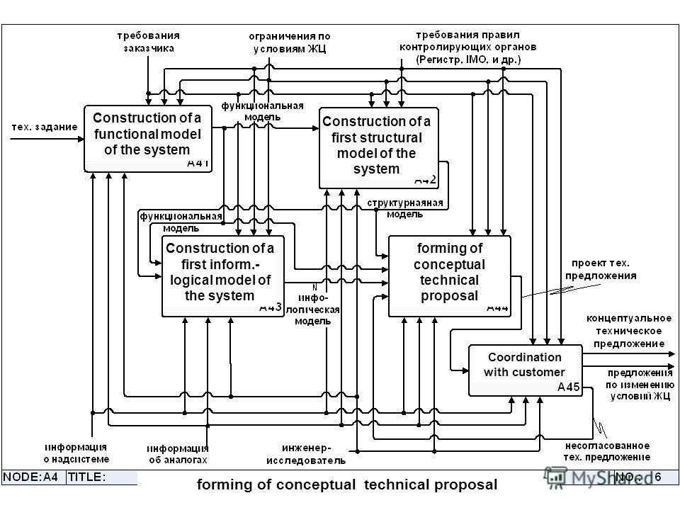 forming of conceptual technical proposal Construction of a functional model of the system Construction of a first structural model of the system Construction of a first inform.- logical model of the system forming of conceptual technical proposal Coo