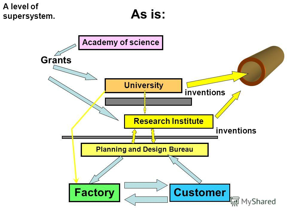 Customer Planning and Design Bureau Factory Research Institute University Grants Academy of science inventions As is: A level of supersystem. inventions Customer Factory