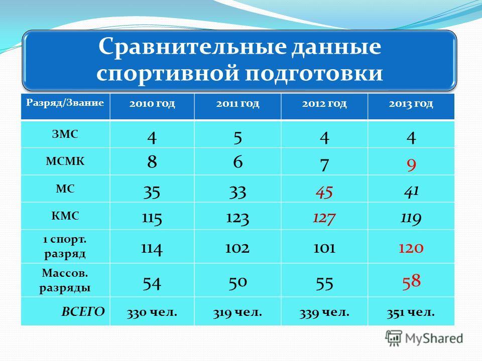 Сравнительные данные спортивной подготовки Разряд/Звание 2010 год2011 год2012 год2013 год ЗМС 4544 МСМК 8679 МС 35334541 КМС 115123127119 1 спорт. разряд 114102101120 Массов. разряды 54505558 ВСЕГО330 чел.319 чел.339 чел.351 чел.