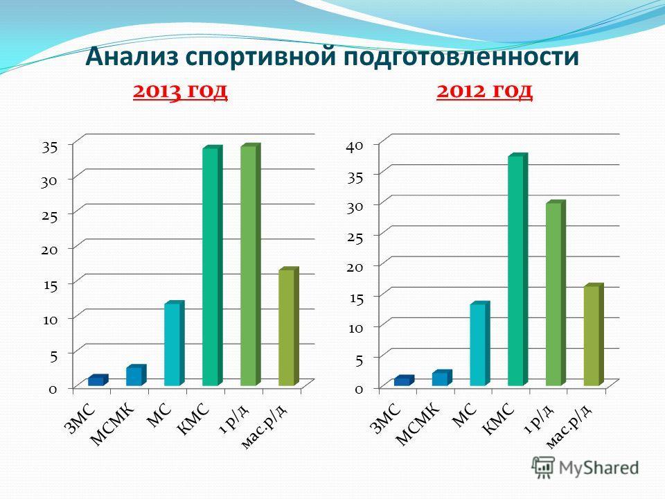 Анализ спортивной подготовленности 2013 год2012 год