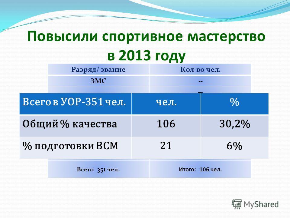 Повысили спортивное мастерство в 2013 году Разряд/ званиеКол-во чел. ЗМС-- МСМК 5 МС 16 КМС 56 1 разряд 29 Всего 351 чел.Итого: 106 чел. Всего в УОР-351 чел.чел.% Общий % качества10630,2% % подготовки ВСМ216%