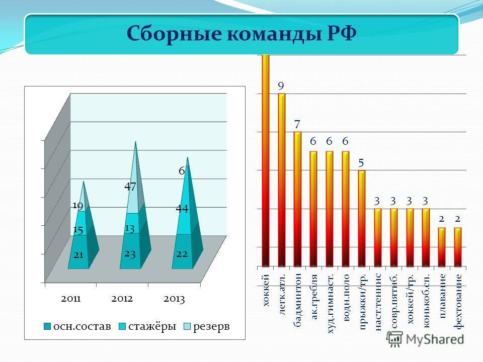Сборные команды РФ