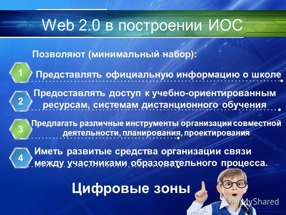 Web 2.0 в построении ИОС Представлять официальную информацию о школе 1 Предоставлять доступ к учебно-ориентированным ресурсам, системам дистанционного обучения 2 Предлагать различные инструменты организации совместной деятельности, планирования, прое