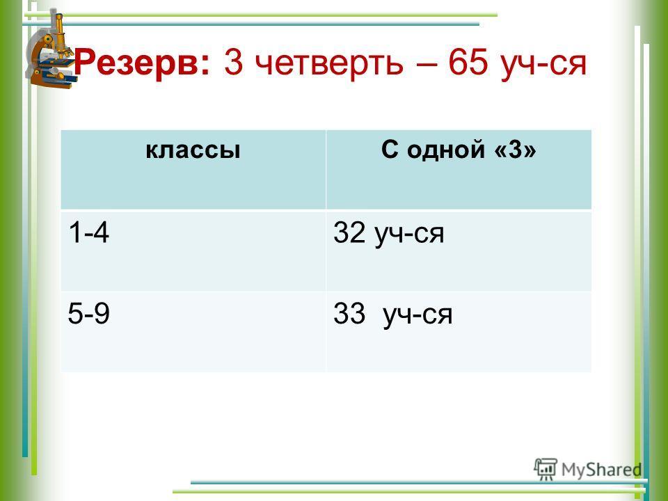 Резерв: 3 четверть – 65 уч-ся классыС одной «3» 1-432 уч-ся 5-933 уч-ся