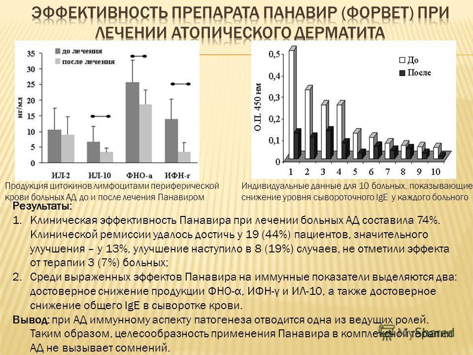 Продукция цитокинов лимфоцитами периферической крови больных АД до и после лечения Панавиром Индивидуальные данные для 10 больных, показывающие снижение уровня сывороточного IgE у каждого больного Результаты: 1.Клиническая эффективность Панавира при