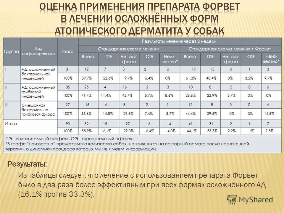 Результаты: Из таблицы следует, что лечение с использованием препарата Форвет было в два раза более эффективным при всех формах осложнённого АД (16,1% против 33,3%).
