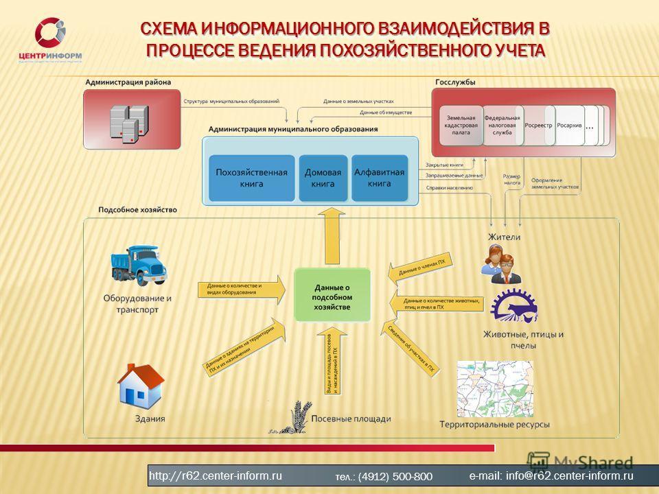 СХЕМА ИНФОРМАЦИОННОГО ВЗАИМОДЕЙСТВИЯ В ПРОЦЕССЕ ВЕДЕНИЯ ПОХОЗЯЙСТВЕННОГО УЧЕТА http://r62.center-inform.ru тел.: (4912) 500-800 e-mail: info@r62.center-inform.ru