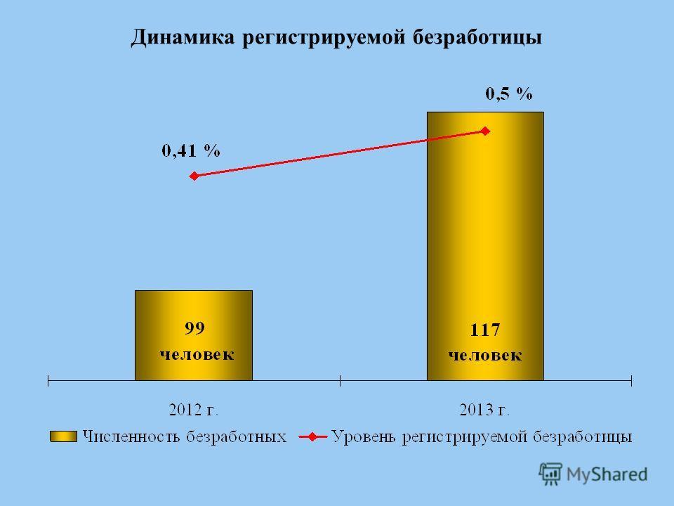 Динамика регистрируемой безработицы