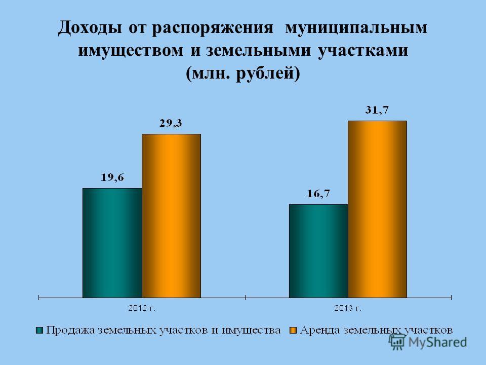 Доходы от распоряжения муниципальным имуществом и земельными участками (млн. рублей)