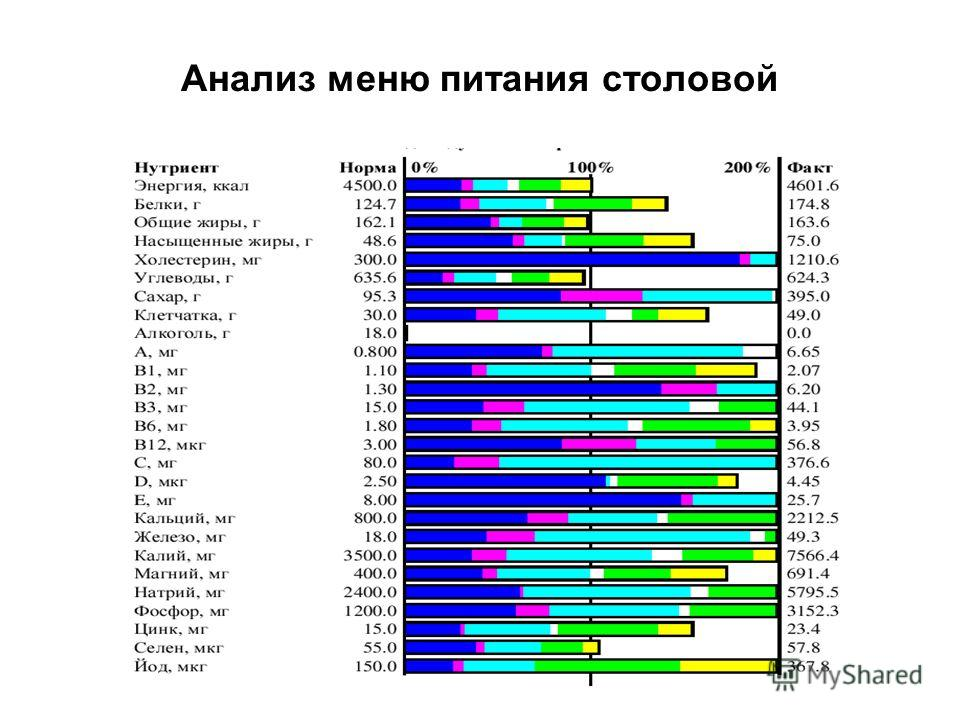Анализ меню питания столовой