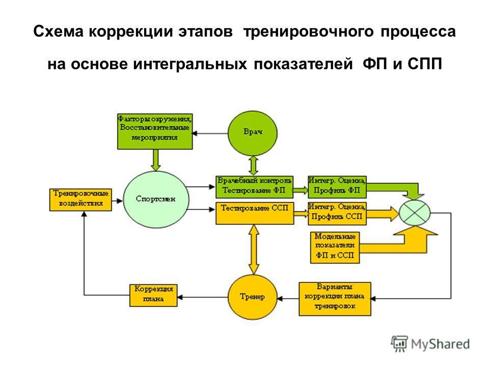 Схема коррекции этапов тренировочного процесса на основе интегральных показателей ФП и СПП
