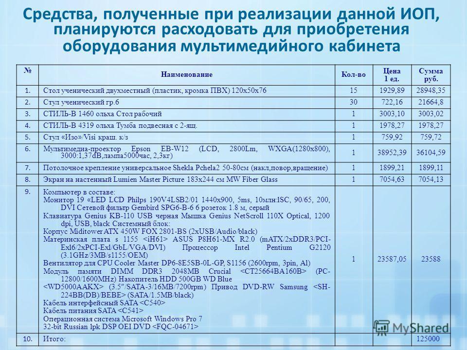 Средства, полученные при реализации данной ИОП, планируются расходовать для приобретения оборудования мультимедийного кабинета НаименованиеКол-во Цена 1 ед. Сумма руб. 1. Стол ученический двухместный (пластик, кромка ПВХ) 120х50х76 151929,8928948,35