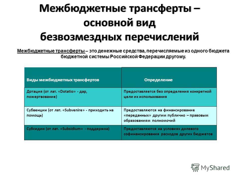 Межбюджетные трансферты – основной вид безвозмездных перечислений Межбюджетные трансферты – это денежные средства, перечисляемые из одного бюджета бюджетной системы Российской Федерации другому. Виды межбюджетных трансфертов Определение Дотация (от л
