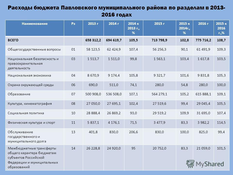 Расходы бюджета Павловского муниципального района по разделам в 2013- 2016 годах НаименованиеРз2013 г2014 г2014 к 2013 г., % 2015 г2015 к 2014г., % 2016 г2015 к 2016 г.,% ВСЕГО658 312,2694 619,7105,5713 798,9102,8775 716,2108,7 Общегосударственные во