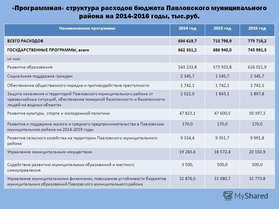 «Программная» структура расходов бюджета Павловского муниципального района на 2014-2016 годы, тыс.руб. Наименование программы2014 год2015 год2016 год ВСЕГО РАСХОДОВ694 619,7713 798,9775 716,2 ГОСУДАРСТВЕННЫЕ ПРОГРАММЫ, всего662 331,2686 940,0745 991,