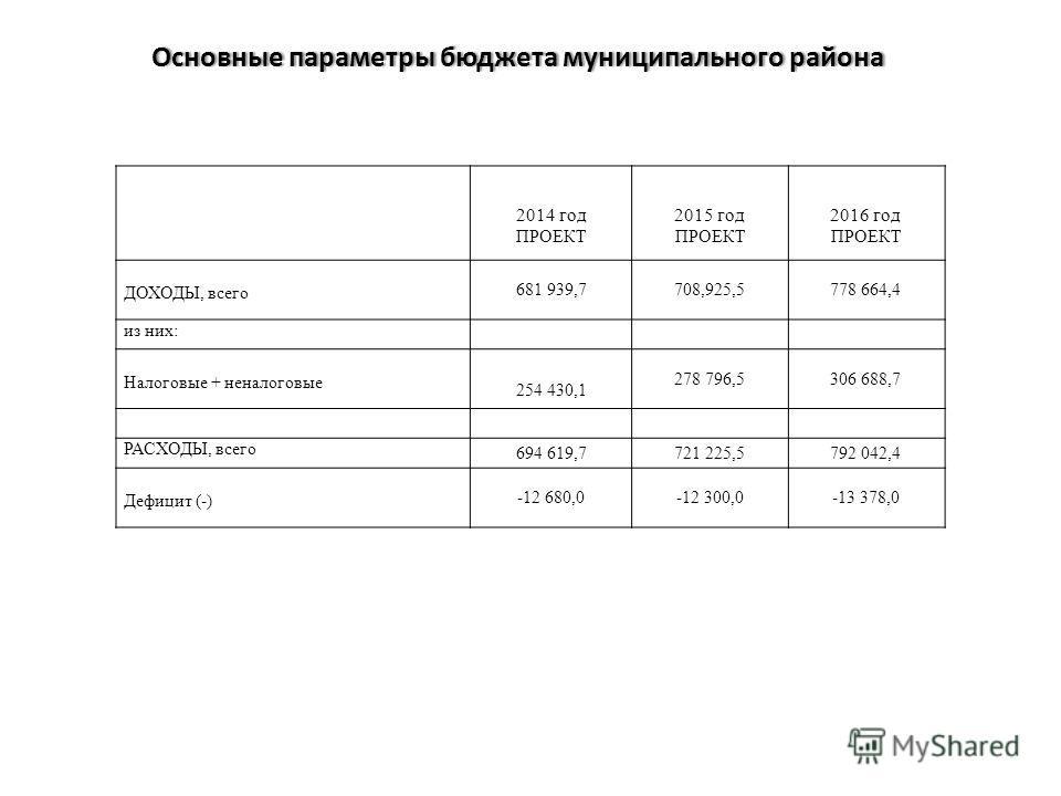 Основные параметры бюджета муниципального районаОсновные параметры бюджета муниципального района 2014 год ПРОЕКТ 2015 год ПРОЕКТ 2016 год ПРОЕКТ ДОХОДЫ, всего 681 939,7708,925,5778 664,4 из них: Налоговые + неналоговые 254 430,1 278 796,5306 688,7 РА