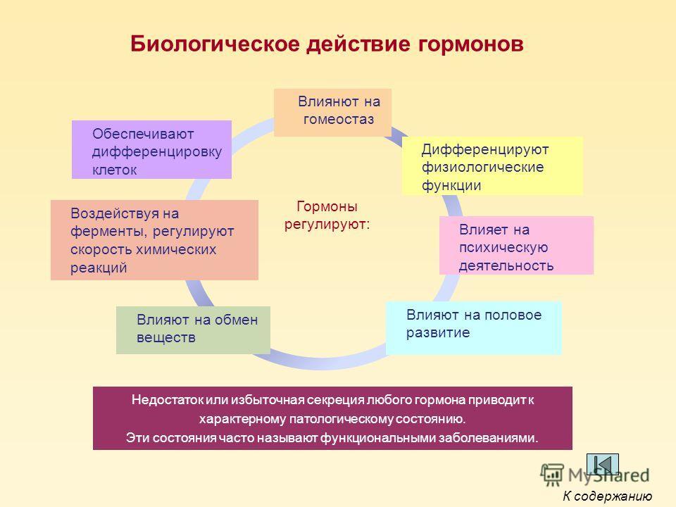 Биологическое действие гормонов Влиянют на гомеостаз Дифференцируют физиологические функции Обеспечивают дифференцировку клеток Влияют на обмен веществ Влияет на психическую деятельность Влияют на половое развитие Воздействуя на ферменты, регулируют