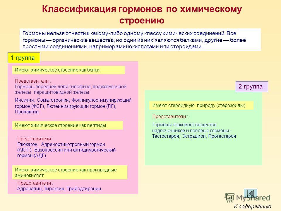 Классификация гормонов по химическому строению 1 группа Имеют химическое строение как белки Представители : Гормоны передней доли гипофиза, поджелудочной железы, паращитовидной железы: Инсулин, Соматотропин, Фолликулостимулирующий гормон (ФСГ), Лютеи