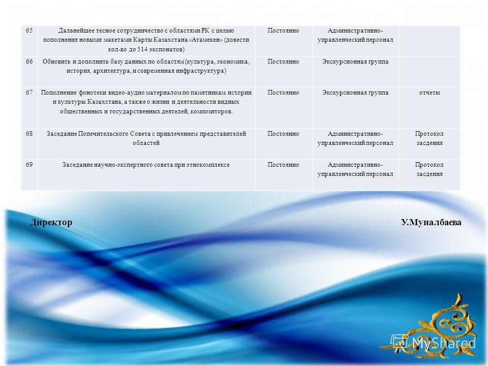 65 Дальнейшее тесное сотрудничество с областями РК с целью пополнения новыми макетами Карты Казахстана «Атамекен» (довести кол-во до 514 экспонатов) Постоянно Административно- управленческий персонал 66 Обновить и дополнить базу данных по областям (к