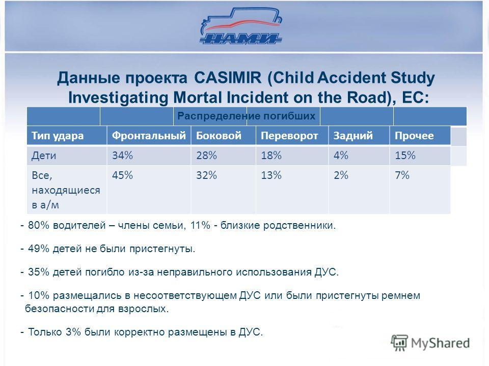 Данные проекта CASIMIR (Child Accident Study Investigating Mortal Incident on the Road), ЕС: Распределение погибших - 80% водителей – члены семьи, 11% - близкие родственники. - 49% детей не были пристегнуты. - 35% детей погибло из-за неправильного ис