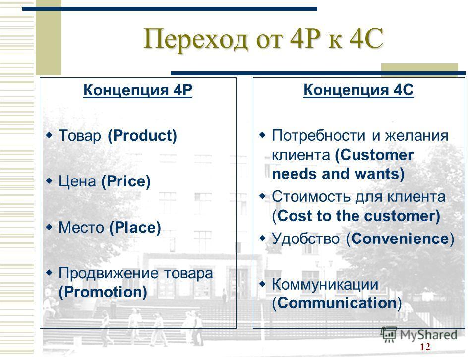 12 Переход от 4P к 4C Концепция 4P Товар (Product) Цена (Price) Место (Place) Продвижение товара (Promotion) Концепция 4С Потребности и желания клиента (Customer needs and wants) Стоимость для клиента (Cost to the customer) Удобство (Convenience) Ком