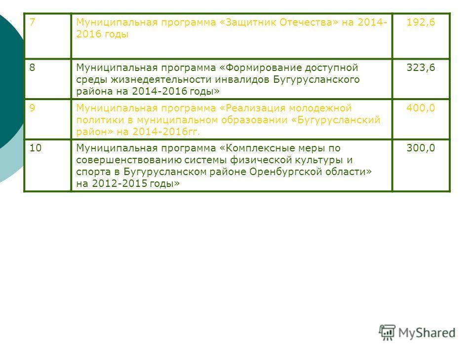 7Муниципальная программа «Защитник Отечества» на 2014- 2016 годы 192,6 8Муниципальная программа «Формирование доступной среды жизнедеятельности инвалидов Бугурусланского района на 2014-2016 годы» 323,6 9Муниципальная программа «Реализация молодежной