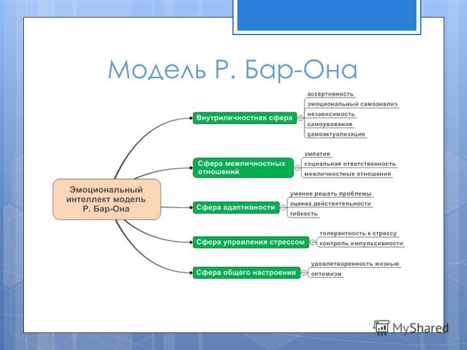 Модель Р. Бар-Она