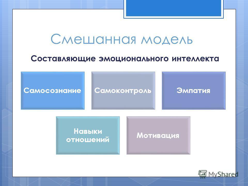 Смешанная модель Составляющие эмоционального интеллекта СамосознаниеСамоконтрольЭмпатия Навыки отношений Мотивация