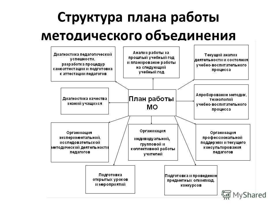 Структура плана работы методического объединения
