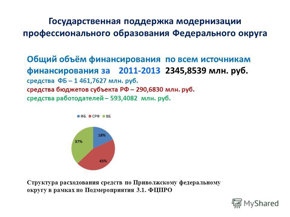 Государственная поддержка модернизации профессионального образования Федерального округа Общий объём финансирования по всем источникам финансирования за 2011-2013 2345,8539 млн. руб. средства ФБ – 1 461,7627 млн. руб. средства бюджетов субъекта РФ –