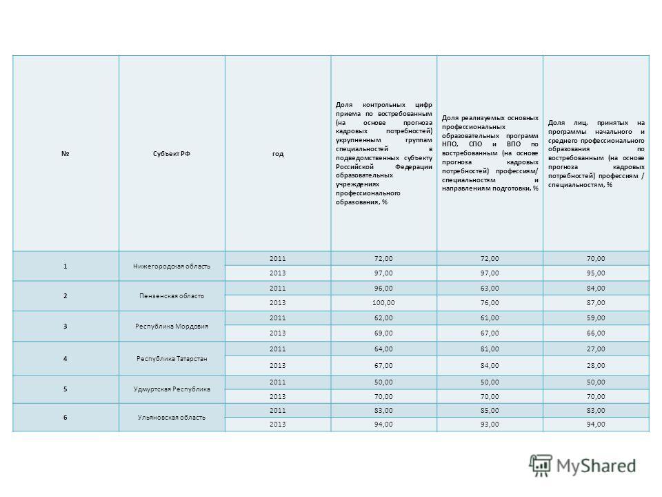 Субъект РФгод Доля контрольных цифр приема по востребованным (на основе прогноза кадровых потребностей) укрупненным группам специальностей в подведомственных субъекту Российской Федерации образовательных учреждениях профессионального образования, % Д