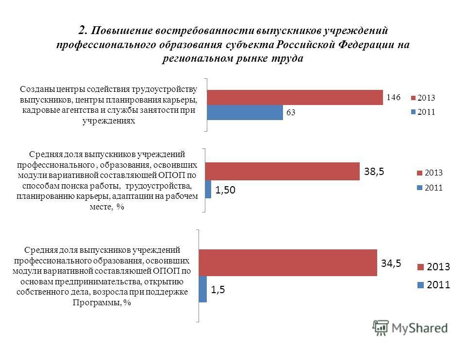 2. Повышение востребованности выпускников учреждений профессионального образования субъекта Российской Федерации на региональном рынке труда