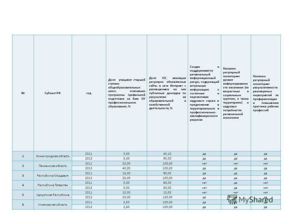 Субъект РФгод Доля учащихся старшей ступени общеобразовательных школ, освоивших программы профильной подготовки на базе ОУ профессионального образования, % Доля ОУ, имеющих регулярно обновляемые сайты в сети Интернет с размещением на них публичных до