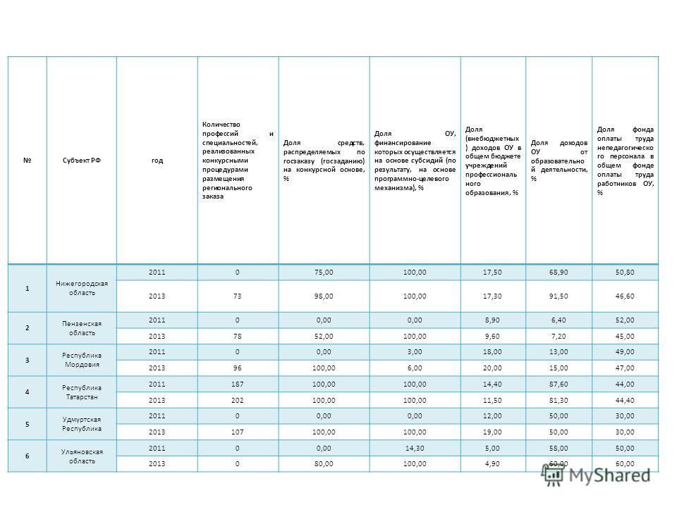 Субъект РФгод Количество профессий и специальностей, реализованных конкурсными процедурами размещения регионального заказа Доля средств, распределяемых по госзаказу (госзаданию) на конкурсной основе, % Доля ОУ, финансирование которых осуществляется н