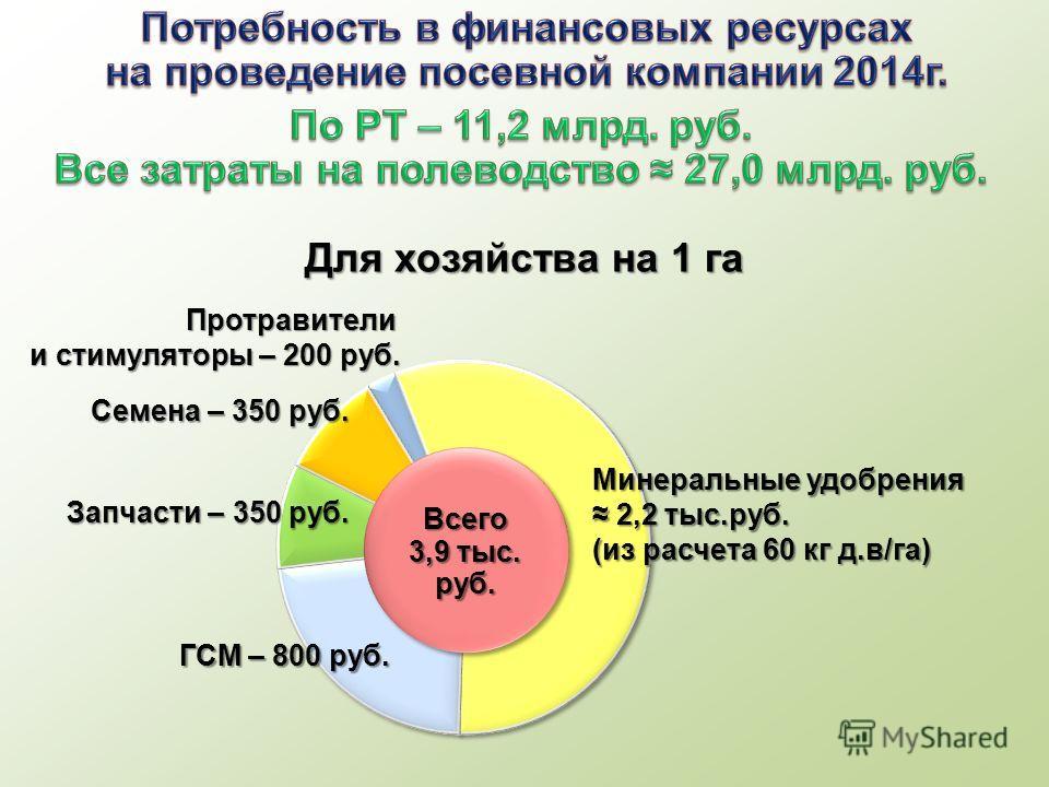Всего 3,9 тыс. руб. Всего Минеральные удобрения 2,2 тыс.руб. 2,2 тыс.руб. (из расчета 60 кг д.в/га) ГСМ – 800 руб. Запчасти – 350 руб. Семена – 350 руб. Протравители и стимуляторы – 200 руб. Для хозяйства на 1 га