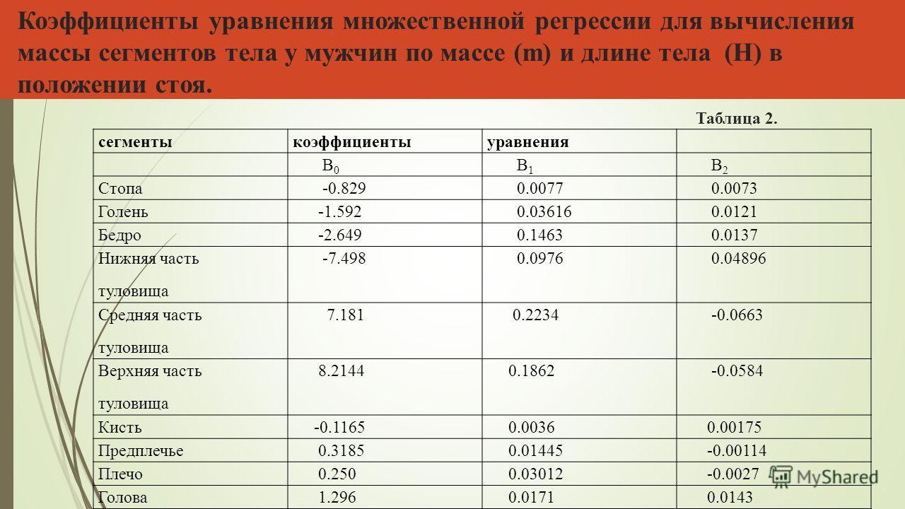 Коэффициенты уравнения множественной регрессии для вычисления массы сегментов тела у мужчин по массе (m) и длине тела (H) в положении стоя. Таблица 2. сегментыкоэффициентыуравнения В 0 В 1 В 2 Стопа -0.829 0.0077 0.0073 Голень -1.592 0.03616 0.0121 Б