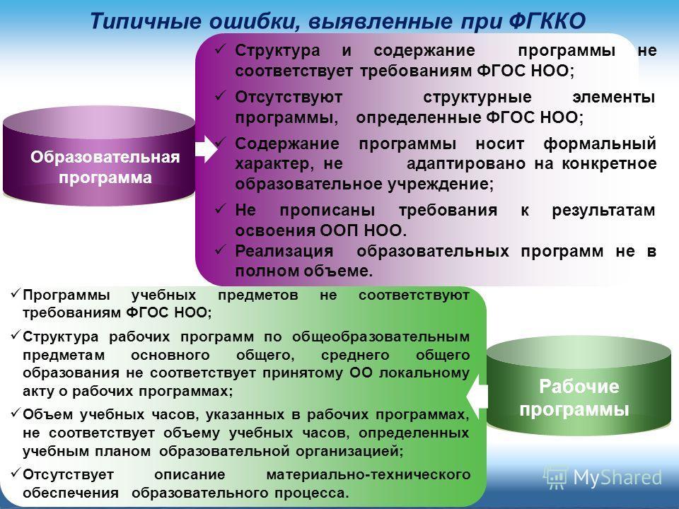 Типичные ошибки, выявленные при ФГККО Образовательная программа Рабочие программы Структура и содержание программы не соответствует требованиям ФГОС НОО; Отсутствуют структурные элементы программы, определенные ФГОС НОО; Содержание программы носит фо
