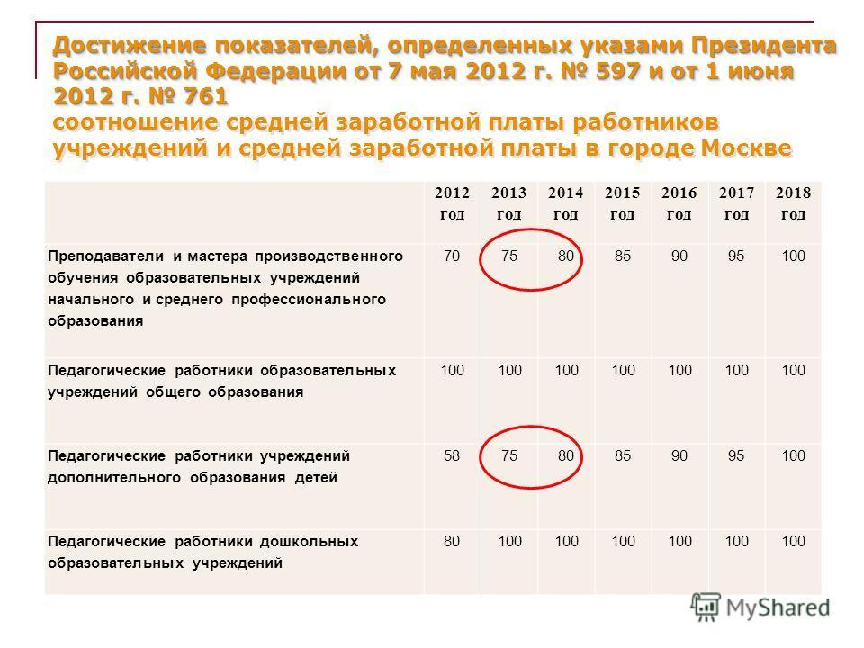 Достижение показателей, определенных указами Президента Российской Федерации от 7 мая 2012 г. 597 и от 1 июня 2012 г. 761 Достижение показателей, определенных указами Президента Российской Федерации от 7 мая 2012 г. 597 и от 1 июня 2012 г. 761 соотно