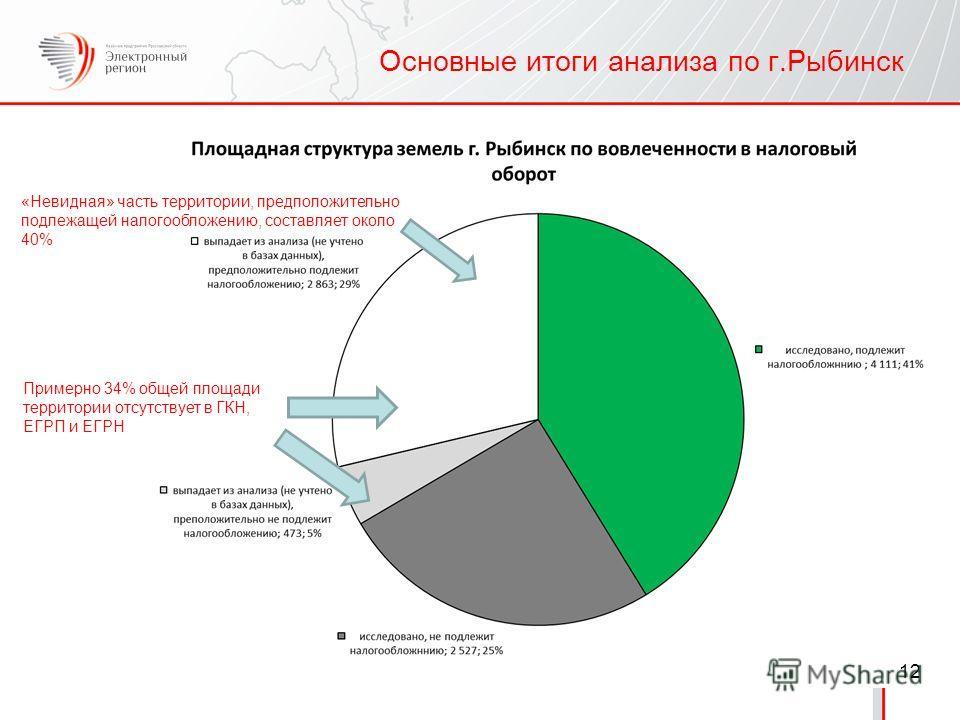 12 Основные итоги анализа по г.Рыбинск Примерно 34% общей площади территории отсутствует в ГКН, ЕГРП и ЕГРН «Невидная» часть территории, предположительно подлежащей налогообложению, составляет около 40%